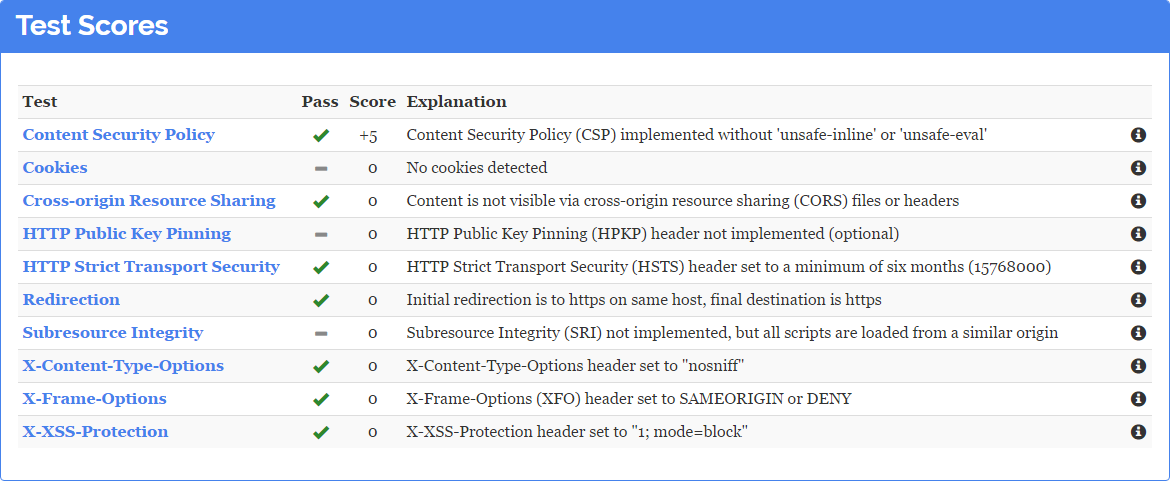 scores-with-csp-header.png